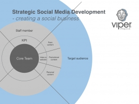 How to Get Your Organisation Using Social Media Strategically