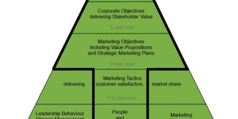 The Journey to Market Orientation