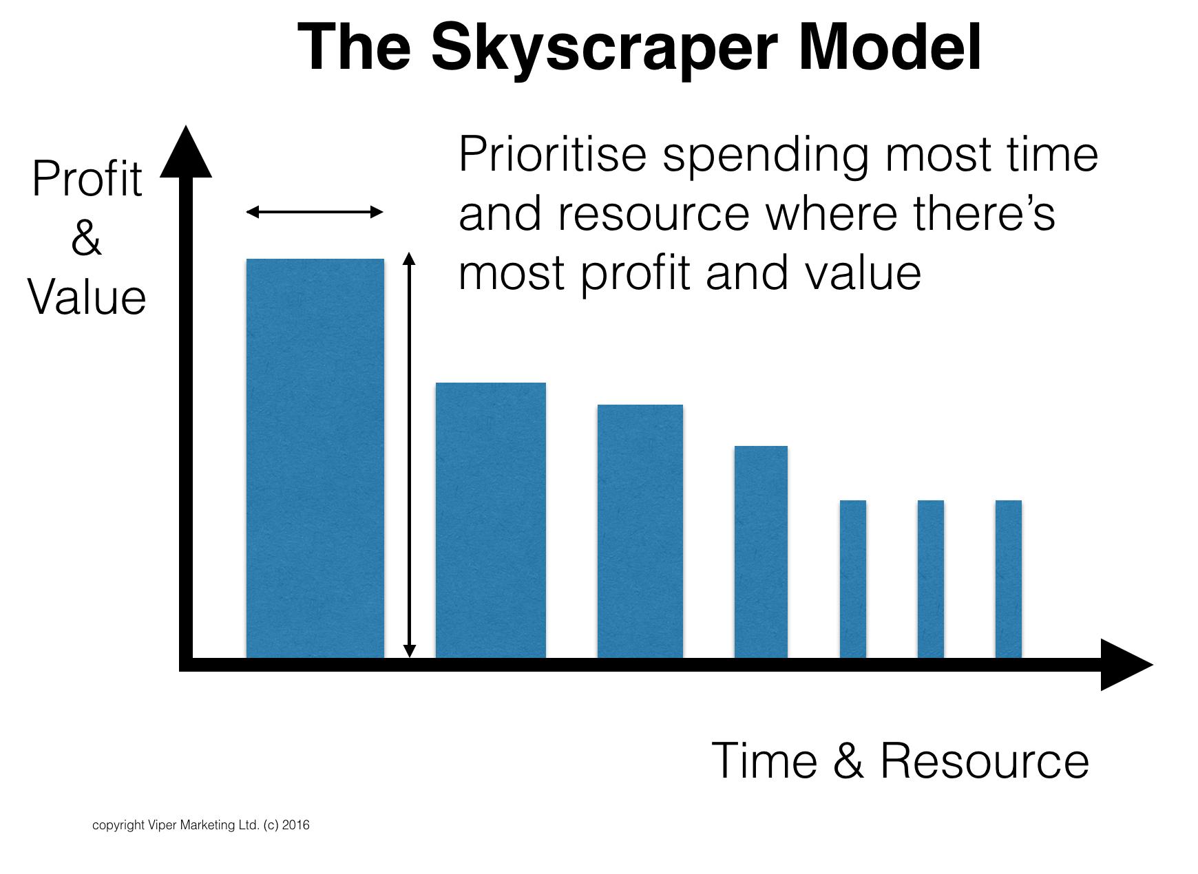 The Skyscraper Model