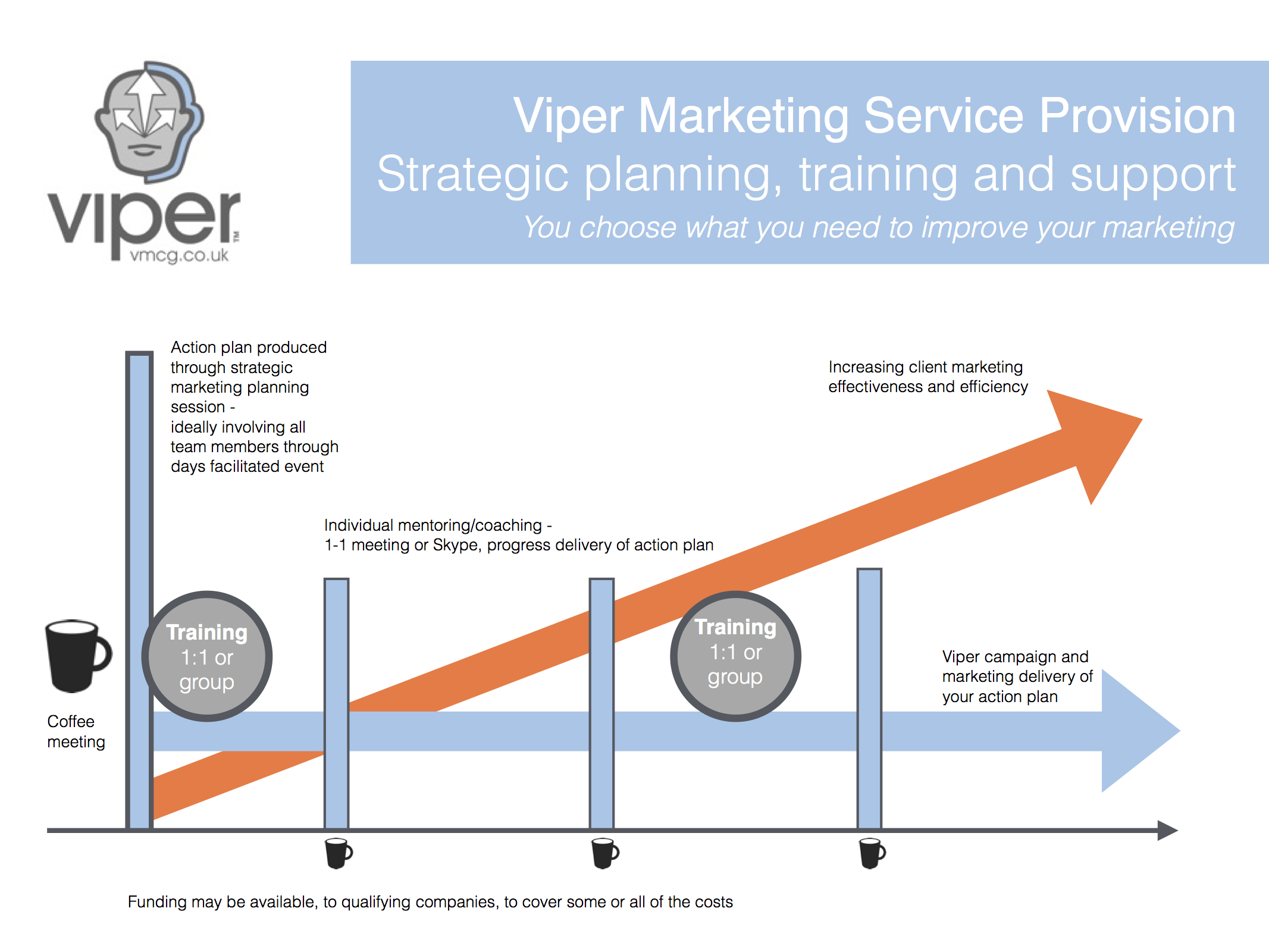 Some of the building blocks we can use to scope a marketing plan with you…. supported by training, mentoring or coaching.